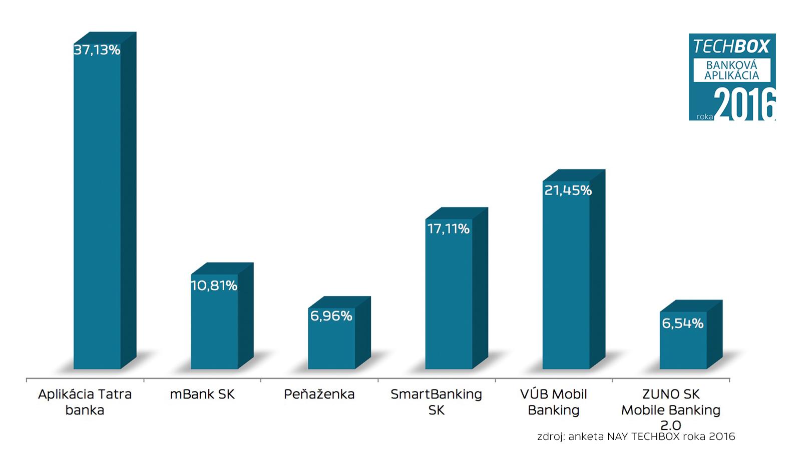 NAY TECHBOX roka 2016 - bankova aplikacia